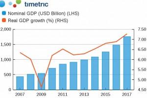 Perkiraan Pertumbuhan Pertambangan dan Alat Berat di Indonesia