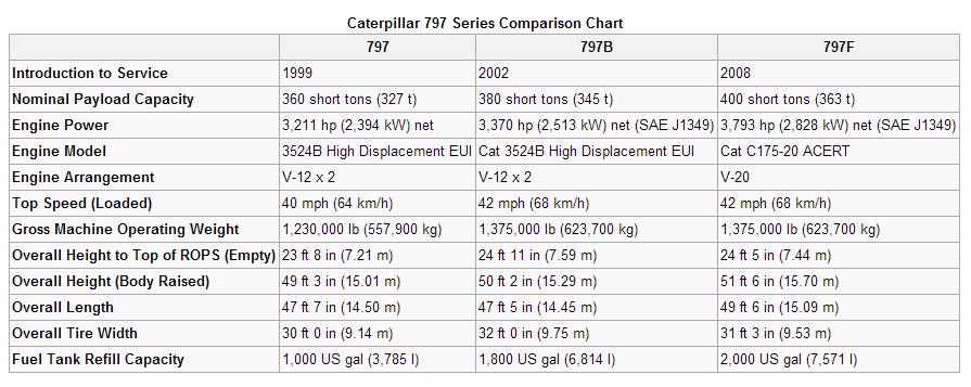 Cat 797 Series Chart - Blog Alat Berat