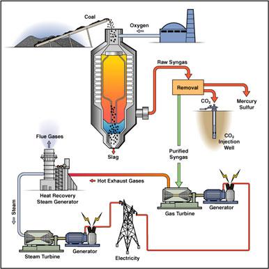 clean coal Liquefaction - alat berat blog