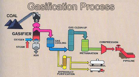 coal gasification - alat berat blog