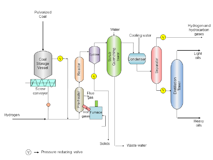 hydrogenation - alat berat blog
