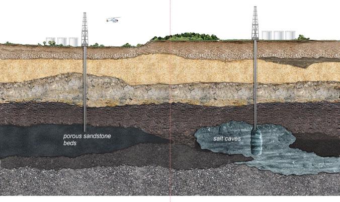 underground gas storage - Alat Berat Blog